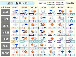 土日は西日本で「久しぶりの雨」 北日本は「初雪」「初冠雪」「初霜」「初氷」か