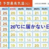 関東 日曜日以降 最高気温は20℃に届かない日も 来週は一気に秋の装いに