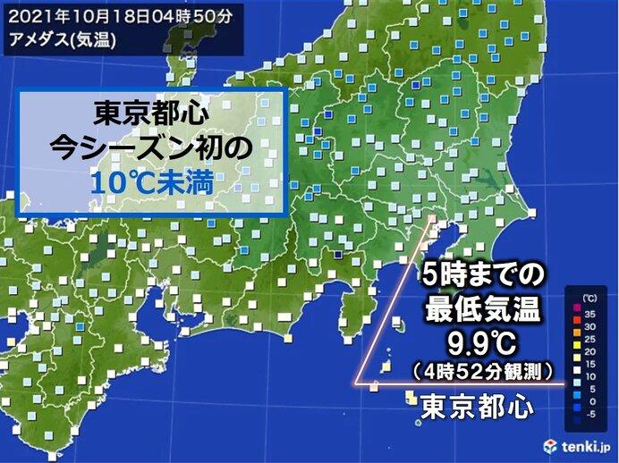 東京都心で今シーズン初 気温が10℃を下回る