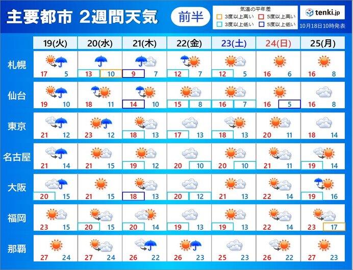 2週間天気 前半は低気圧発達で荒天に 後半は気温は高めの傾向