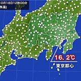 関東 日差したっぷりでも11月並みの寒さ 東京都心の正午の気温16.2℃