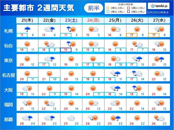 2週間天気 季節は足踏みへ 紅葉前線の南下に影響か