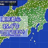 都心ブルブル 最高気温15℃台 晩秋の寒さ