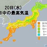 20日(水)の最高気温 冷たい北風 体感的には実際の数字より低く
