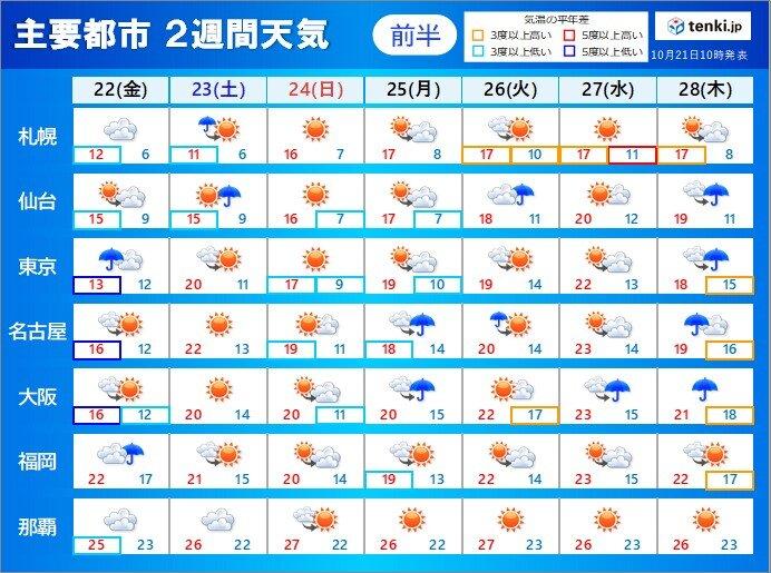 2週間天気 この先は秋晴れが続くことも 肌寒さや寒さは休止符