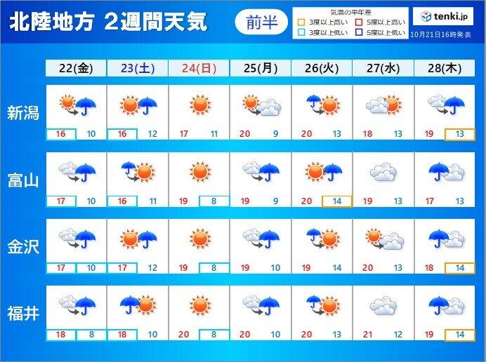 北陸の2週間天気 天気は周期的に変わる 寒さは和らぐ日も