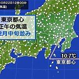 東京都心 10月なのに寒すぎる 正午の気温は12月中旬並み