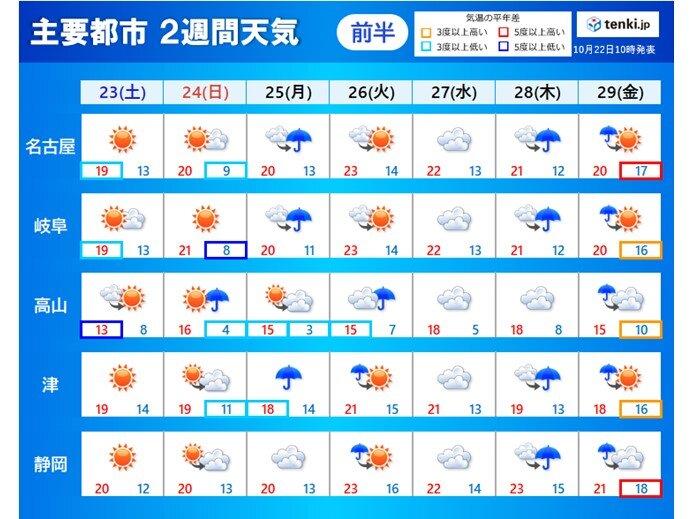 東海地方 週末は秋晴れ 週明け以降 短い周期で天気が変わり 日中は過ごしやすい