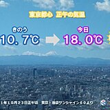 関東 日差し復活で気温急上昇 夕方以降は再び寒く