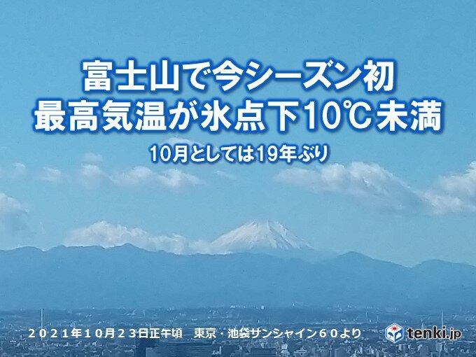 富士山で最高気温が氷点下10度未満 10月としては19年ぶり