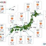 24日 日中は広く秋晴れ 快適な陽気 日差しを有効に