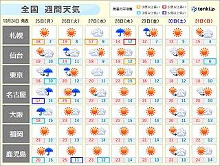 週間天気 低温傾向は落ち着き、季節は一旦足踏み 天気は短い周期で変化
