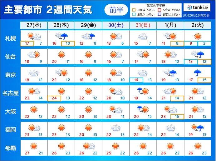 2週間天気 秋晴れが続く所も 朝晩と日中の温度差に注意を