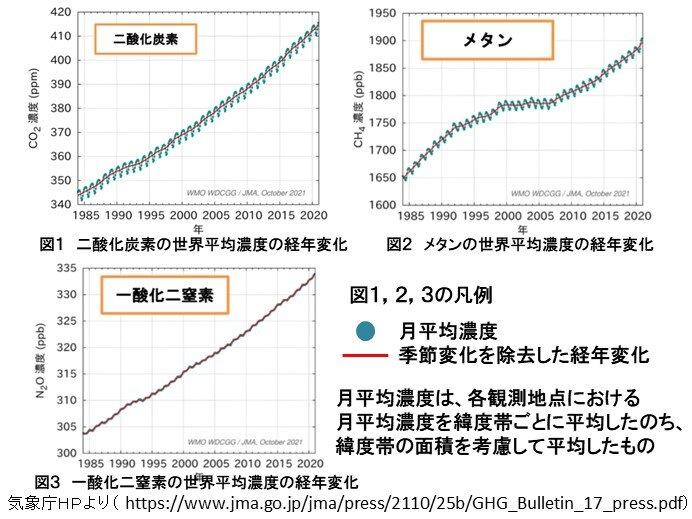 世界の主要な温室効果ガス濃度 観測史上最高を更新
