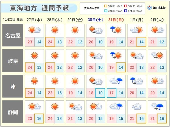 東海地方 しばらく秋晴れが続く 一日の気温差大 服装で上手に調節を