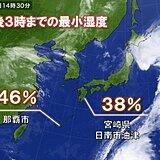 沖縄・九州 最小湿度9月以降もっとも低く 29日(金)にかけても空気カラリ