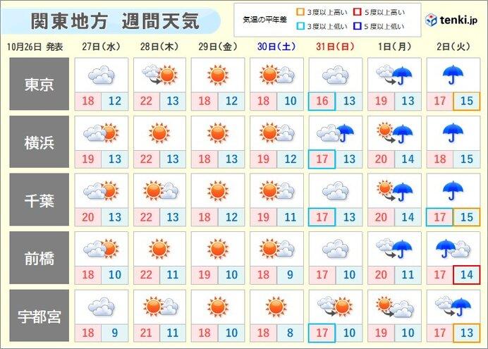 関東の週間天気 気温の傾向は? 紅葉の見頃はいつ?