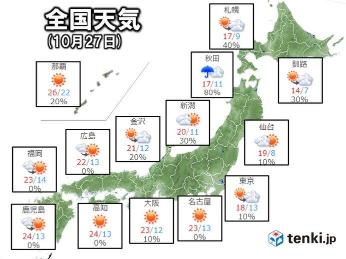 27日(水) 九州~東海は爽やか秋晴れ 関東~北海道は所々で雨 日本海側で雷雨も