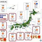 あす28日 広く秋晴れ 朝晩と日中の気温差10℃以上 紅葉の色づきは?