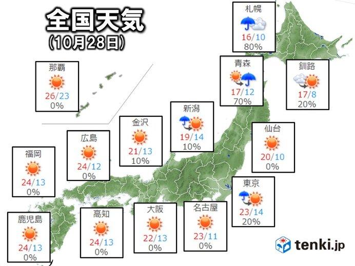 28日(木)の天気 九州から東海は秋晴れ 関東は次第に回復 東北と北海道は不安定