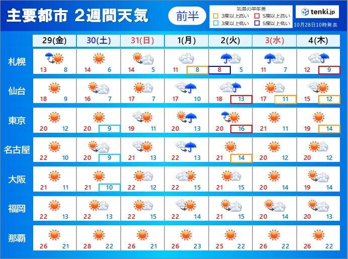 2週間天気 秋晴れ 北海道と東北の不安定解消へ