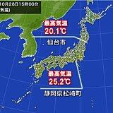 広く晴天 静岡県内で夏日 仙台13日ぶりに最高気温20℃超 空気カラッと乾燥注意