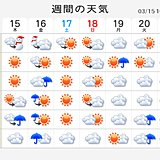 週間天気 土曜・日曜は広く晴れ