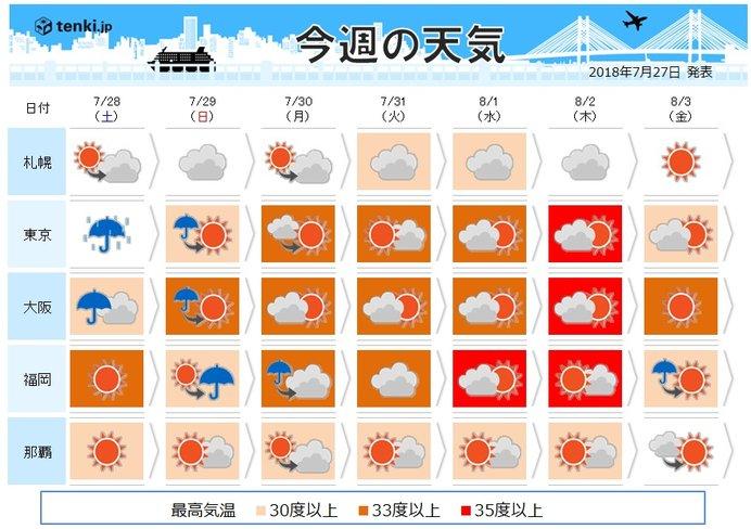 週間 台風12号直撃 後 再び広く酷暑