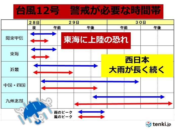 台風12号 強い勢力で上陸か 警戒期間