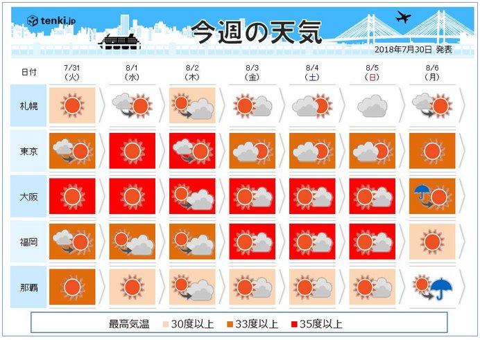 週間 台風後 8月前半も猛烈な暑さ