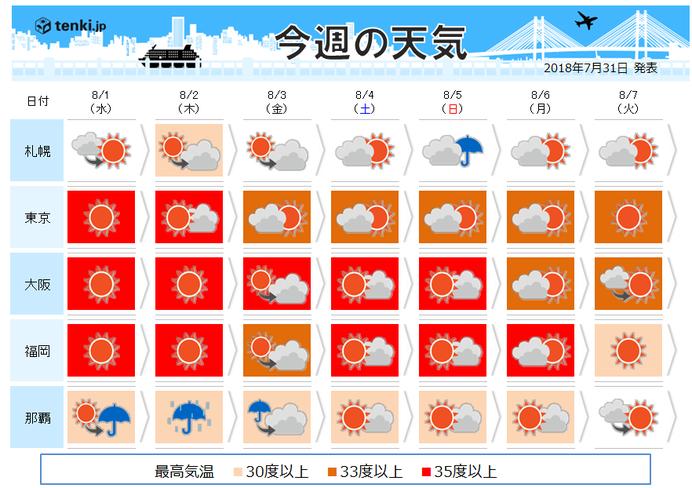 週間 8月猛暑でスタート 逆走台風に注意