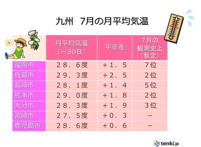 九州北部 7月は記録的な猛暑