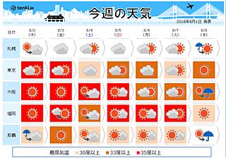 週間天気 猛暑続く 東京都心も連日35℃