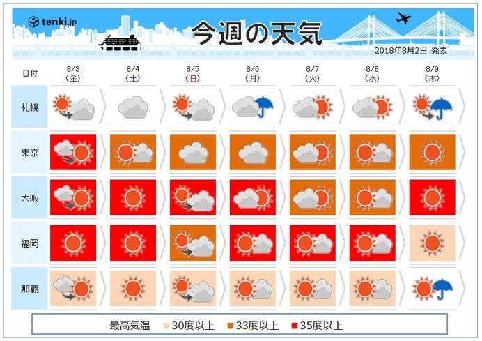 週間 猛暑は西で続く、関東は週末落ち着く