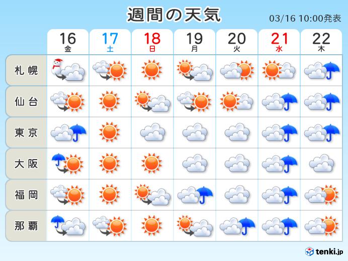 週間 土日は晴れ 週の中頃は本降り