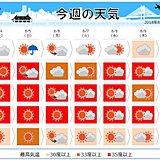 週間天気 続く酷暑 南には台風13号