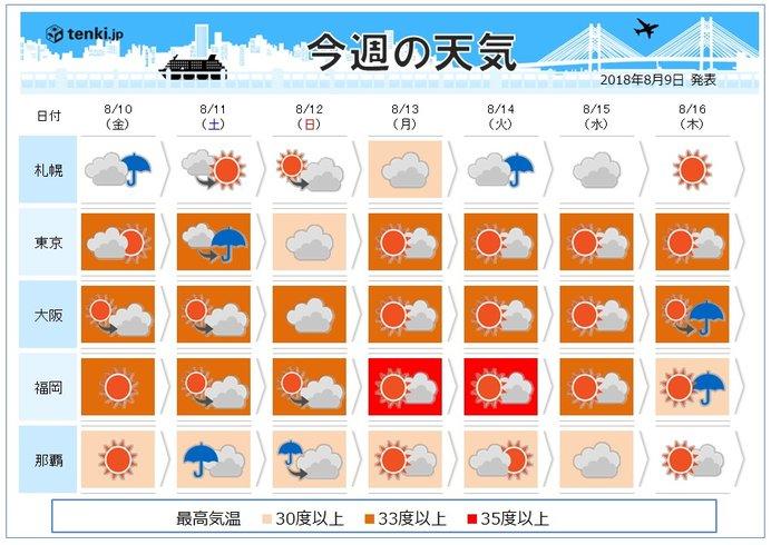 週間 暑さ厳しい 台風14号沖縄に接近か