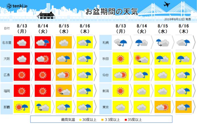 お盆期間 残暑と天気急変が続きます