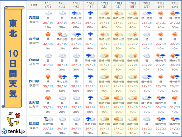 17日(金)~週末 朝晩は秋の気配