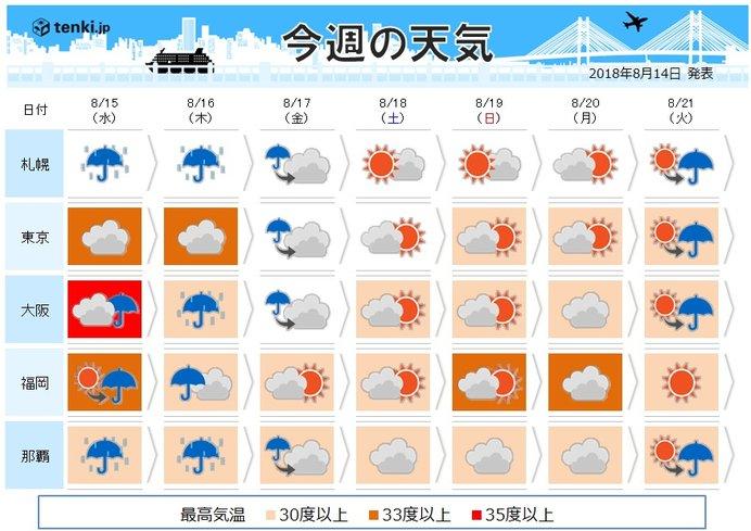 週間 水曜~木曜 台風や前線で大雨の恐れ