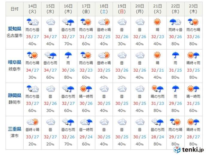 東海地方 この先の天気の見通し