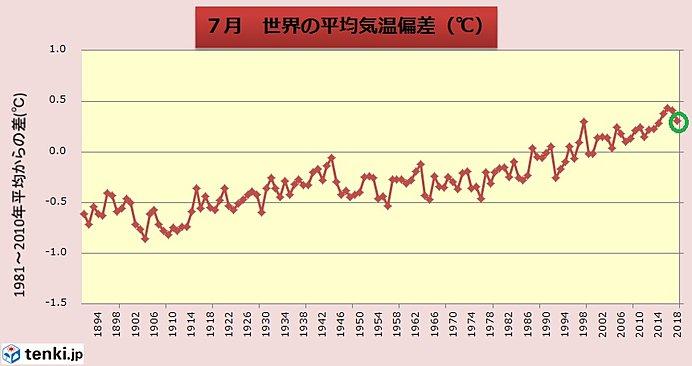 7月の世界平均気温 過去4位