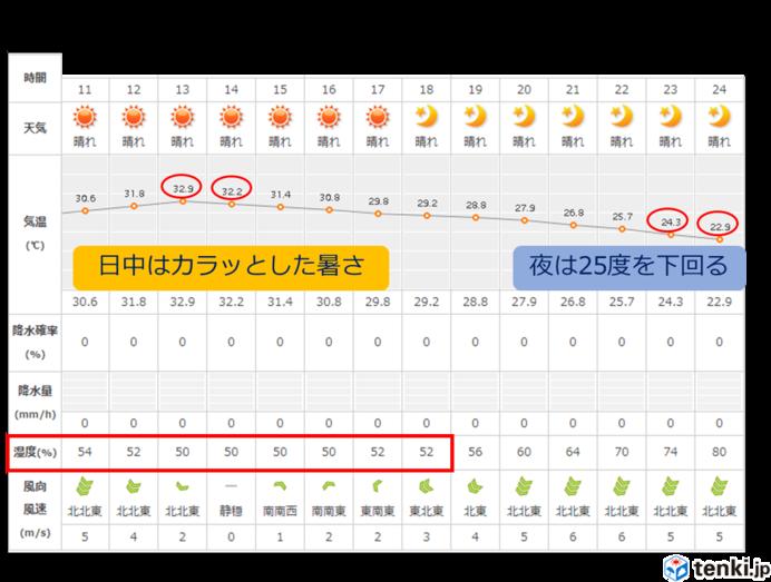 カラッとした暑さ