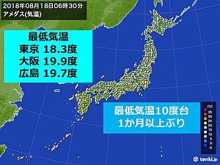 東京都心の最低気温10度台 7月7日以来