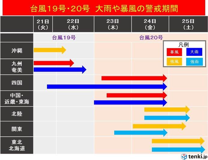 台風19号と20号 大雨や暴風の警戒期間