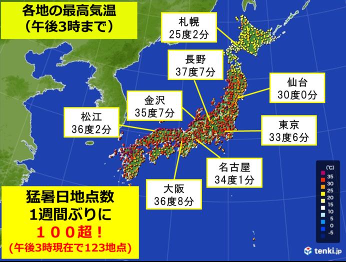 日本海側で猛暑日地点が続出
