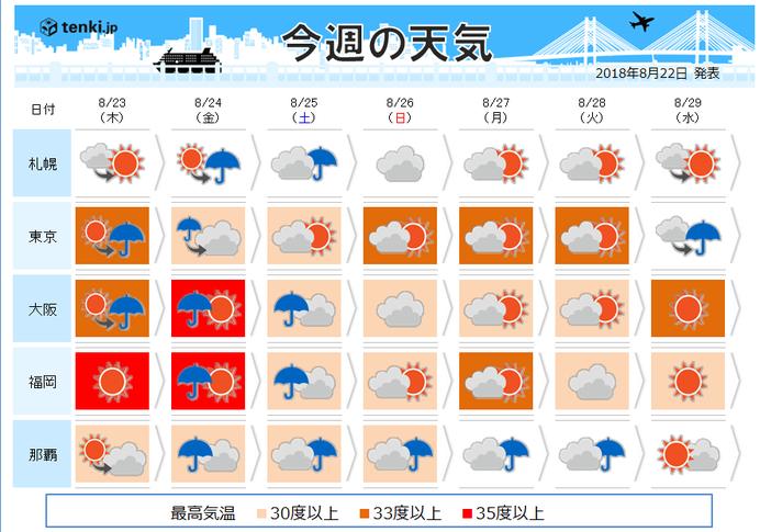 週間 W台風 大規模災害レベルの...