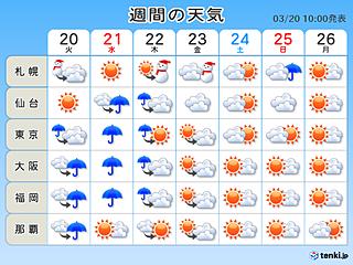 週間 彼岸「なごり雪」 週末は春本番