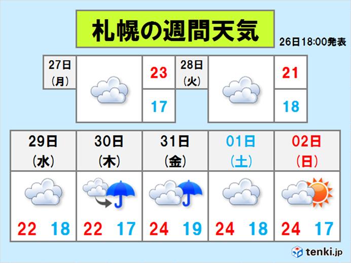 明日以降も気温上がらず
