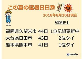 この夏の猛暑日日数 記録更新中 九州北部